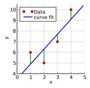 Rät linje med vertikala residualer